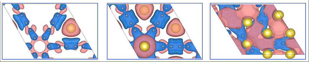 Images showing the change in charge density of the 2D material, graphdiyne in the presence of 1, 3 and 7 sodium atoms.  Graphdiyne, a carbon material, has sufficiently large pores to accommodate sodium atoms for potential use as an electrode in sodium ion rechargeable batteries.  Red represents regions that become more positively charged, and blue regions are more negatively charged.